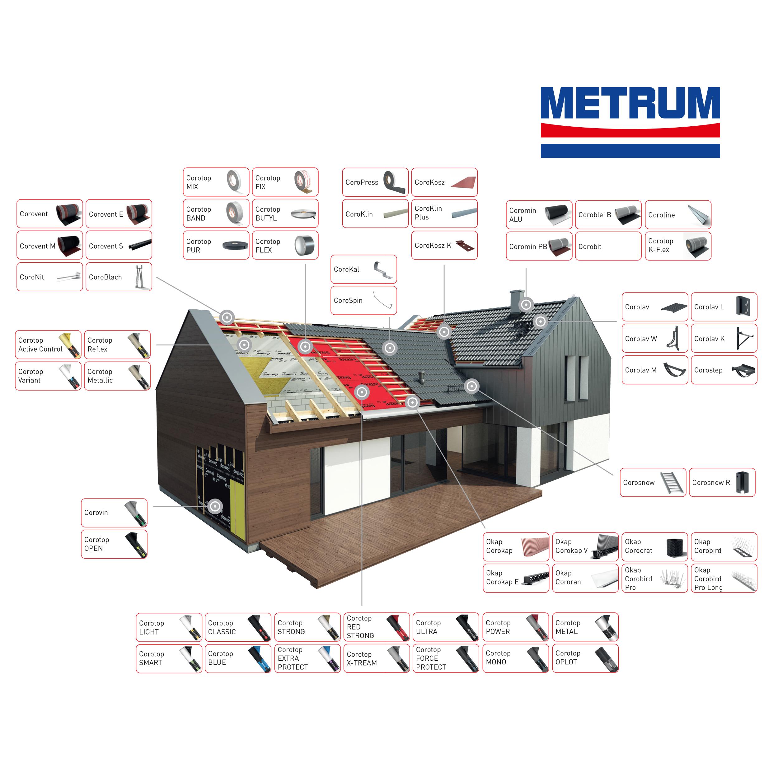 Corotop schema domu Metrum